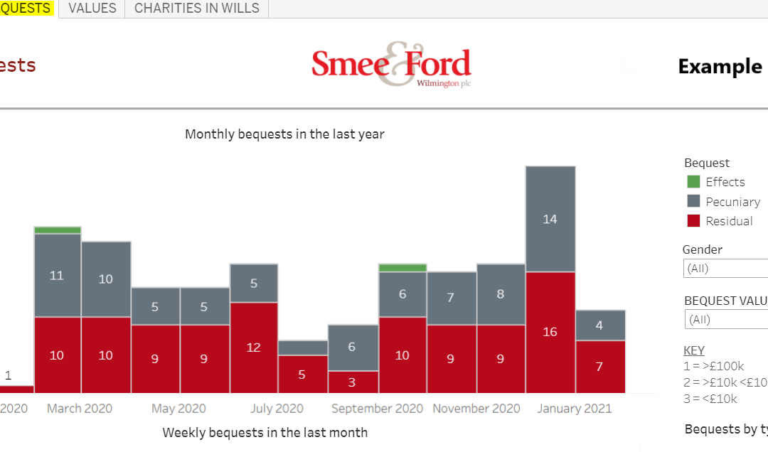 Smee & Ford launches Legacy Analysis Portal